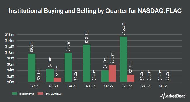 Institutional Ownership by Quarter for Frazier Lifesciences Acquisition (NASDAQ:FLAC)