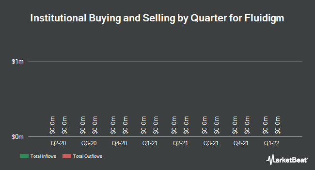 Institutional Ownership by Quarter for Fluidigm (NASDAQ:FLDM)
