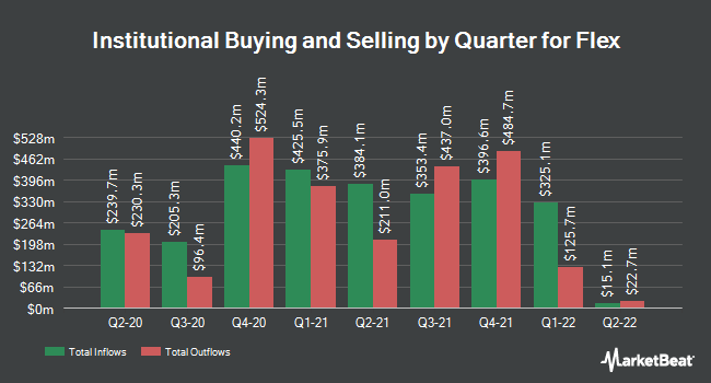 Institutional Ownership by Quarter for Flextronics International (NASDAQ:FLEX)