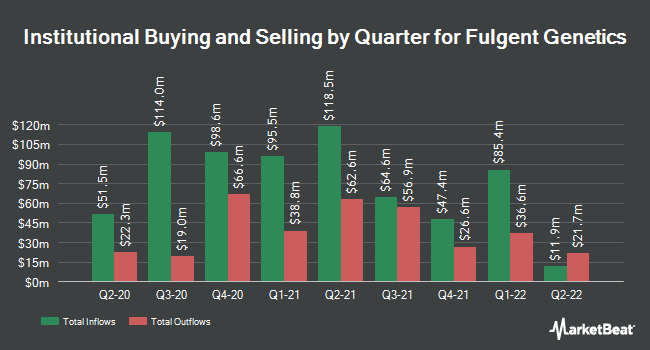 Institutional Ownership by Quarter for Fulgent Genetic (NASDAQ:FLGT)