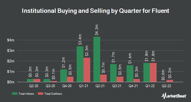 Institutional Ownership by Quarter for Fluent (NASDAQ:FLNT)