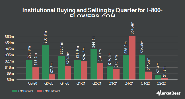 Institutional Ownership by Quarter for 1-800 FLOWERS.COM (NASDAQ:FLWS)