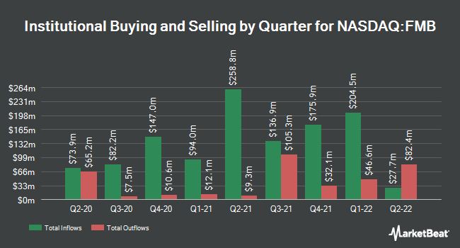 Institutional Ownership by Quarter for First Trust Managed Municipal ETF (NASDAQ:FMB)
