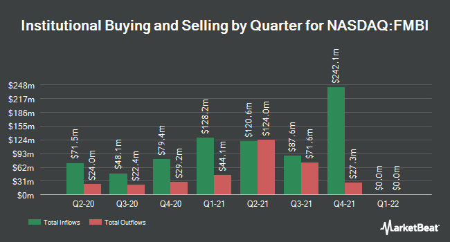 Institutional Ownership by Quarter for First Midwest Bancorp (NASDAQ:FMBI)
