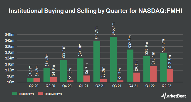 Institutional Ownership by Quarter for First Trust Municipal High Income ETF (NASDAQ:FMHI)