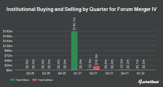Institutional Ownership by Quarter for Forum Merger IV (NASDAQ:FMIVU)