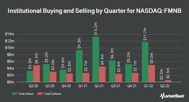 Institutional Ownership by Quarter for Farmers National Banc (NASDAQ:FMNB)