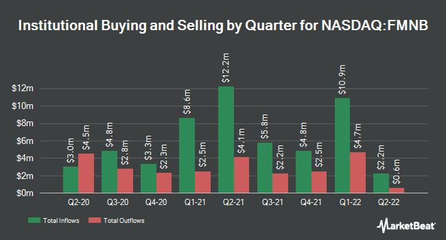 Institutional Ownership by Quarter for Farmers National Banc Corp. (NASDAQ:FMNB)