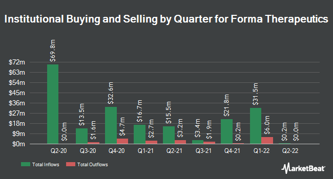 Institutional Ownership by Quarter for Forma Therapeutics (NASDAQ:FMTX)