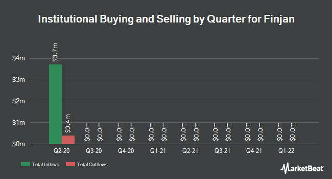 Institutional Ownership by Quarter for Finjan (NASDAQ:FNJN)