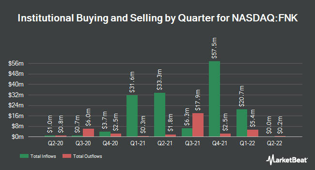Institutional Ownership by Quarter for First Trust Mid Cap Value AlphaDEX Fund (NASDAQ:FNK)