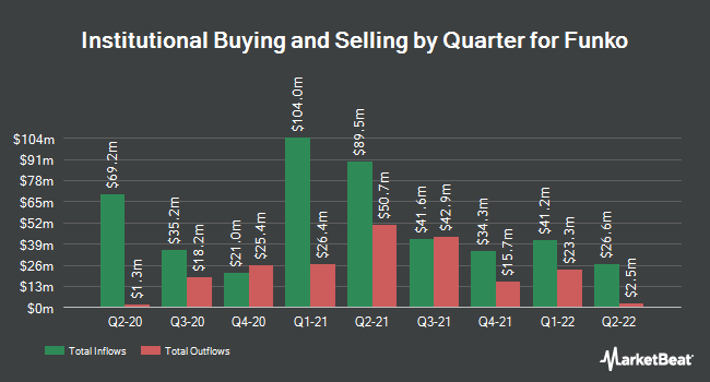 Institutional Ownership by Quarter for Funko (NASDAQ:FNKO)