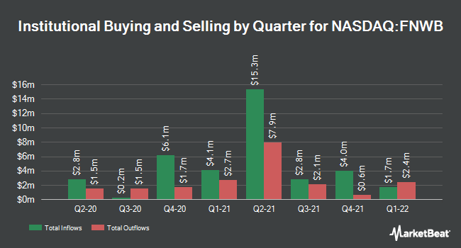 Institutional Ownership by Quarter for First Northwest Bancorp (NASDAQ:FNWB)