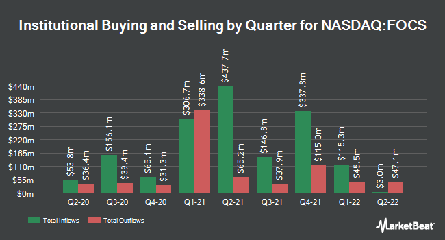Institutional Ownership by Quarter for Focus Financial Partners (NASDAQ:FOCS)