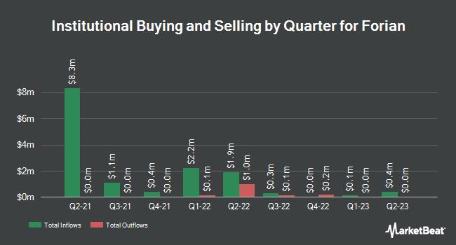 Institutional Ownership by Quarter for Forian (NASDAQ:FORA)