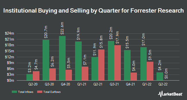 Institutional Ownership by Quarter for Forrester Research (NASDAQ:FORR)