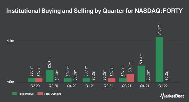 Institutional Ownership by Quarter for Formula Systems (1985) (NASDAQ:FORTY)