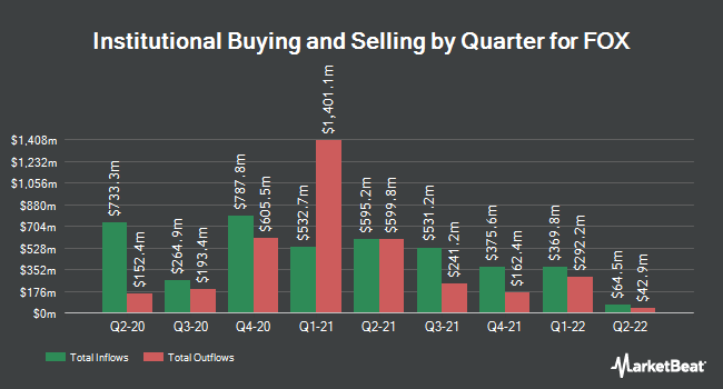 Institutional Ownership by Quarter for FOX (NASDAQ:FOXA)