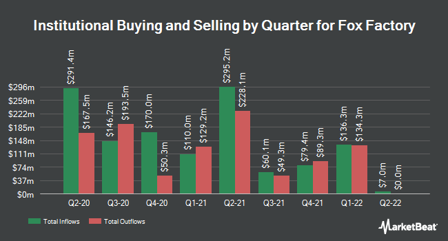 Institutional Ownership by Quarter for Fox Factory (NASDAQ:FOXF)