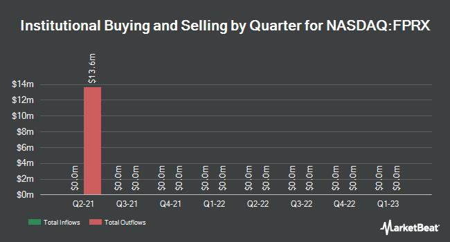 Insider Trading History for Five Prime Therapeutics (NASDAQ:FPRX)