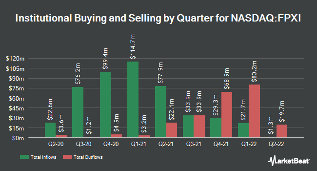 Institutional Ownership by Quarter for First Trust International Equity Opportunities ETF (NASDAQ:FPXI)