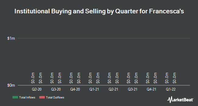 Institutional Ownership by Quarter for Francesca`s Holdings Corporation (NASDAQ:FRAN)