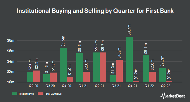 Institutional Ownership by Quarter for First Bank (NASDAQ:FRBA)