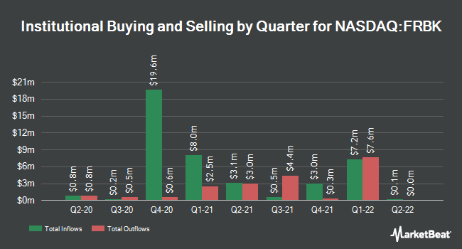 Institutional Ownership by Quarter for Republic First Bancorp (NASDAQ:FRBK)