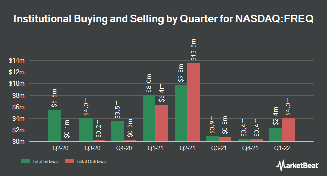 Institutional Ownership by Quarter for Frequency Therapeutics (NASDAQ:FREQ)