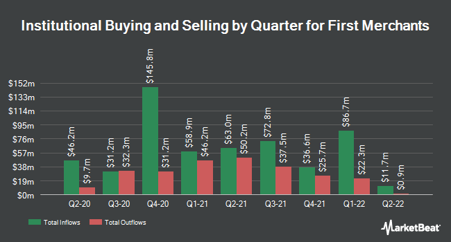 Institutional Ownership by Quarter for First Merchants (NASDAQ:FRME)