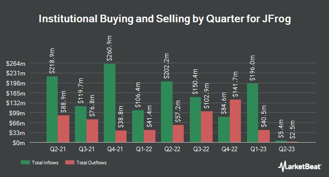 Institutional Ownership by Quarter for JFrog (NASDAQ:FROG)