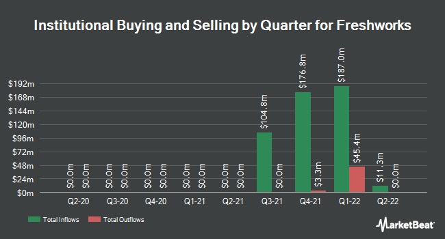 Institutional Ownership by Quarter for Papa Murphy`s Holdings (NASDAQ:FRSH)