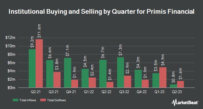 Institutional Ownership by Quarter for Primis Financial (NASDAQ:FRST)
