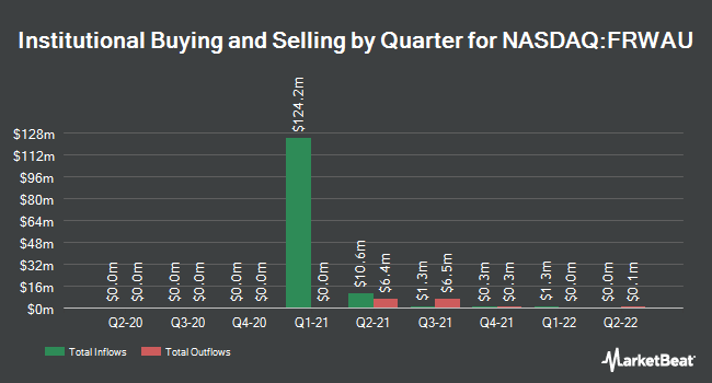 Institutional Ownership by Quarter for PWP Forward Acquisition Corp. I (NASDAQ:FRWAU)