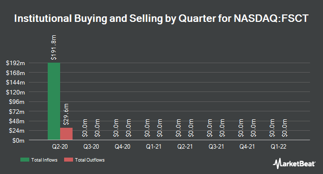 Institutional Ownership by Quarter for Forescout Technologies (NASDAQ:FSCT)