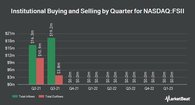 Institutional Ownership by Quarter for FS Development Corp. II (NASDAQ:FSII)