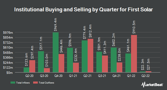 Institutional Ownership by Quarter for First Solar (NASDAQ:FSLR)