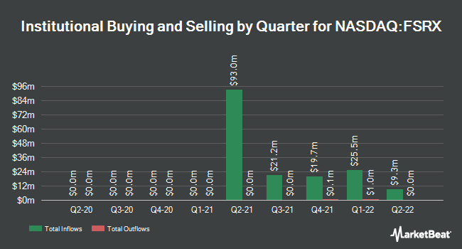 Institutional Ownership by Quarter for FinServ Acquisition Corp. II (NASDAQ:FSRX)