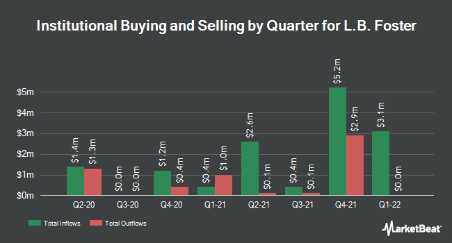 Institutional Ownership by Quarter for L.B. Foster Co (NASDAQ:FSTR)