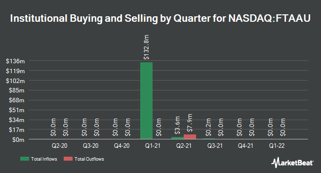 Institutional Ownership by Quarter for FTAC Athena Acquisition (NASDAQ:FTAAU)