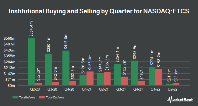 Institutional Ownership by Quarter for First Trust Capital Strength ETF (NASDAQ:FTCS)