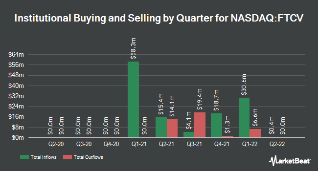 Institutional Ownership by Quarter for Fintech Acquisition Corp. V (NASDAQ:FTCV)
