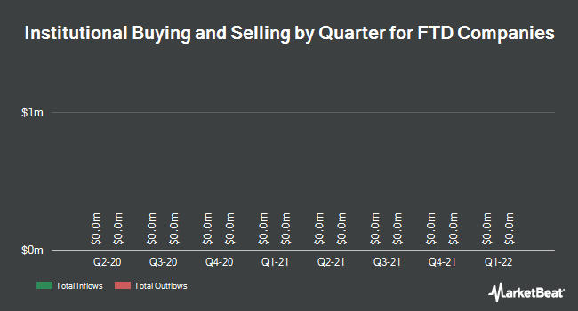 Institutional Ownership by Quarter for FTD Companies (NASDAQ:FTD)