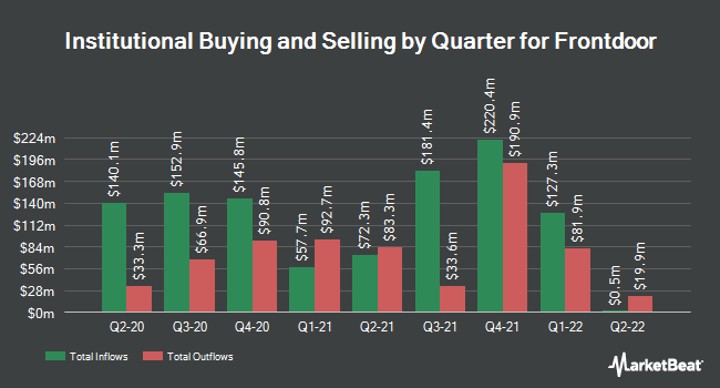 Institutional Ownership by Quarter for Frontdoor (NASDAQ:FTDR)