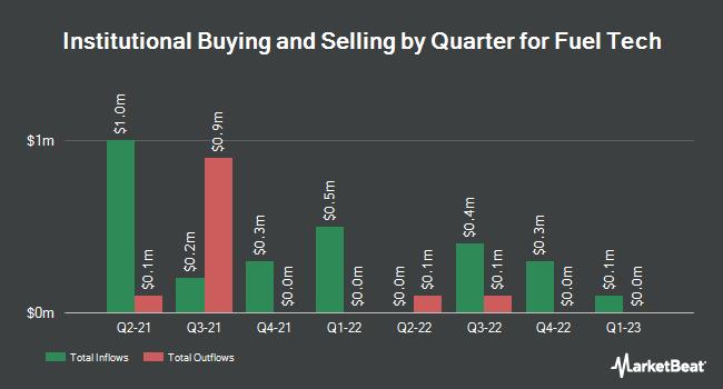 Institutional Ownership by Quarter for Fuel Tech (NASDAQ:FTEK)