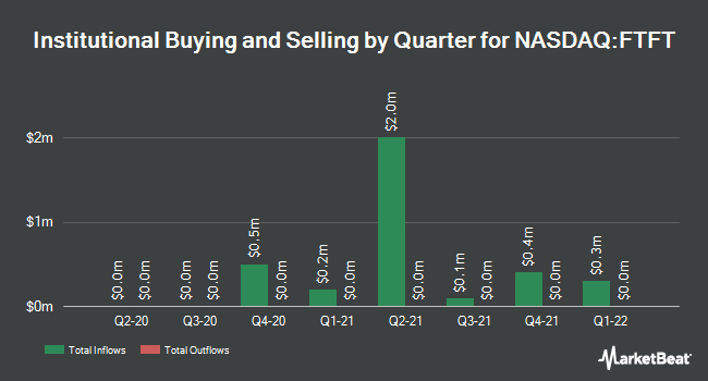 Institutional Ownership by Quarter for Future FinTech Group (NASDAQ:FTFT)