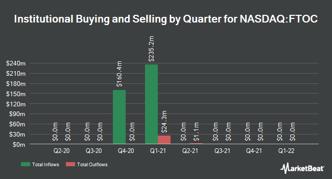Institutional Ownership by Quarter for FTAC Olympus Acquisition (NASDAQ:FTOC)