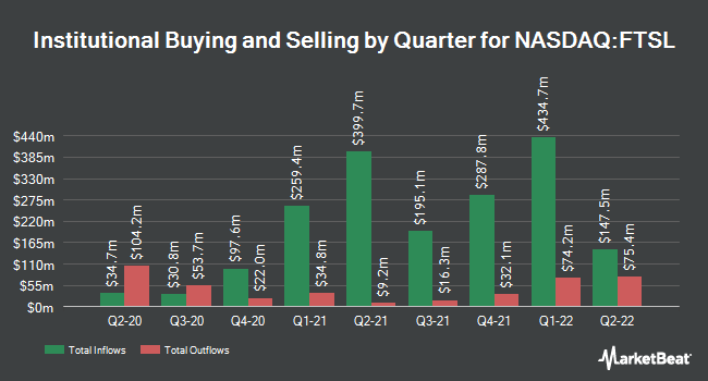 Institutional Ownership by Quarter for First Trust Senior Loan ETF (NASDAQ:FTSL)