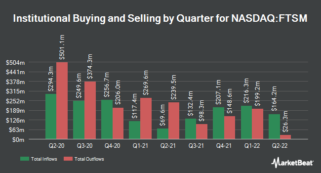 Institutional Ownership by Quarter for First Trust Enhanced Short Maturity ETF (NASDAQ:FTSM)