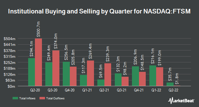 Institutional Ownership by Quarter for First Trust Enhanced Short Maturity ETF (NASDAQ:FTSM)